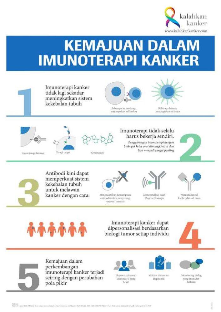 Imunoterapi kanker di Indonesia